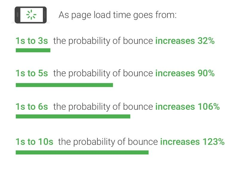 Load-time-vs.-online-store-bounce-rate